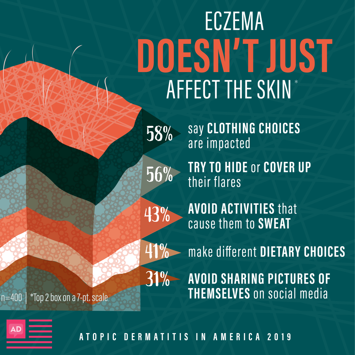 Eczema impacts clothing choices, activities that involve sweating, dietary choices, and picture posting on social media.